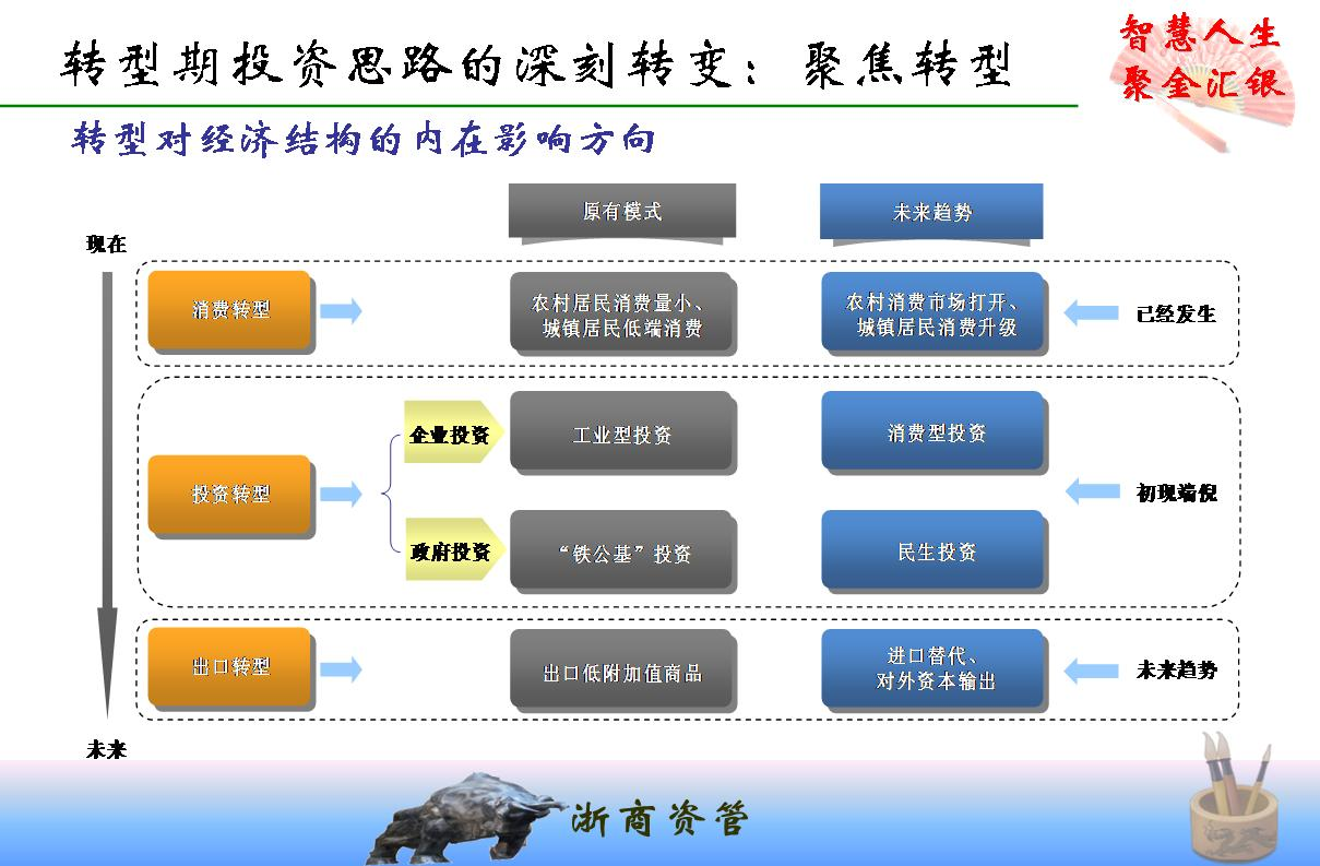 浙商证券--经济结构转型与投资理念变迁——杭商天下